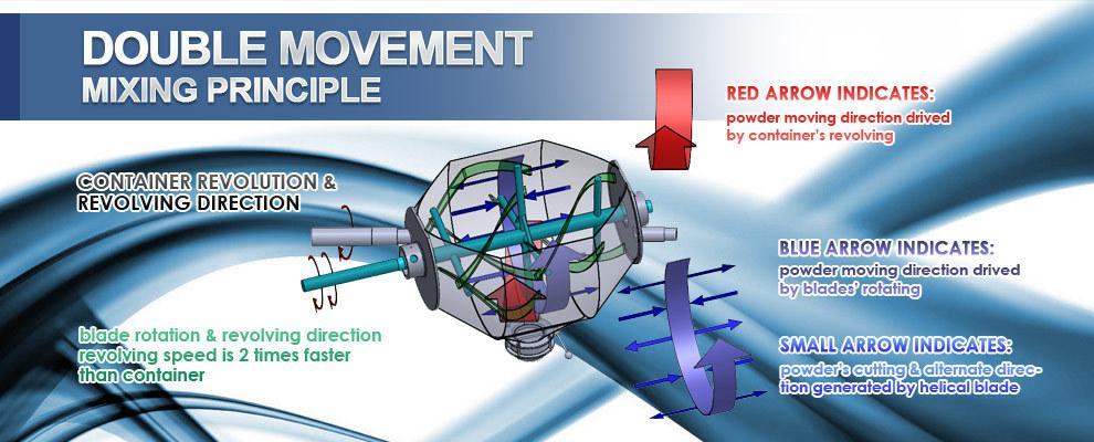 double movement mixer