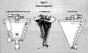 screw arrangements