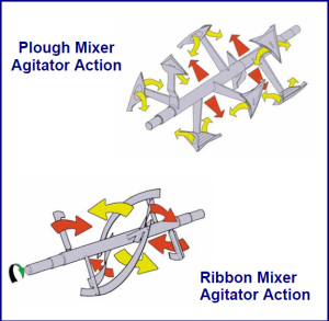 ribbon blender agitator action, plow mixer agitator