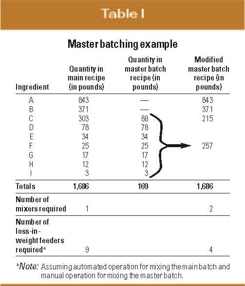 Master Batching Example