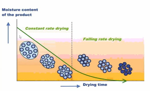 moisture content & drying time