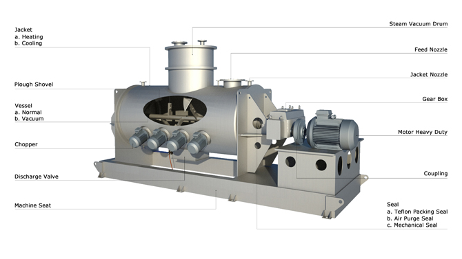 ploughshare mixer structure