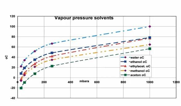 vapour pressure solvents